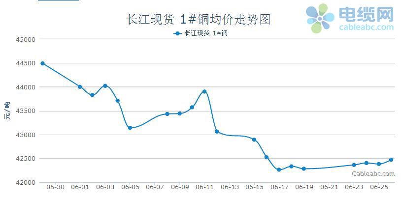 長江現貨銅價格