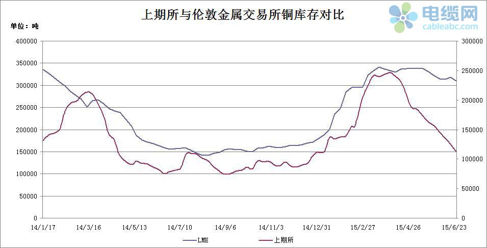 2015年电缆原材料(铜材)周度市场报告
