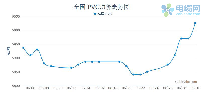 6月国内PVC市场行情分析