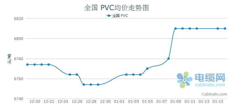 本周国内PVC市场行情分析(1.8-1.12)