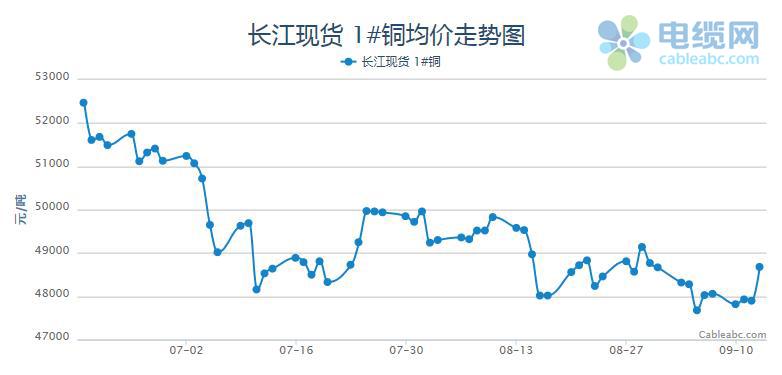 长江现货市场现货铜价格